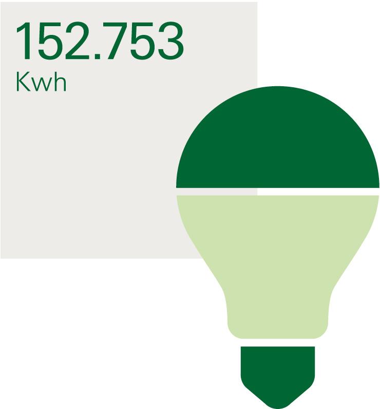 IMAB consumo 152 ambiente
